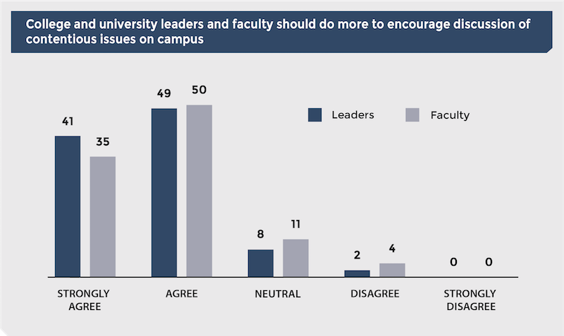 Chart: College and university leaders and faculty should do more to encourage discussion of contentious issues on campus