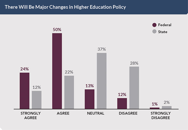 Poll: There Will Be Major Changes in Higher Education Policy