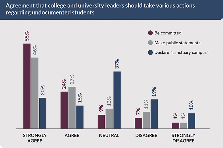 Poll: Undocumented Students and Sanctuary Campuses